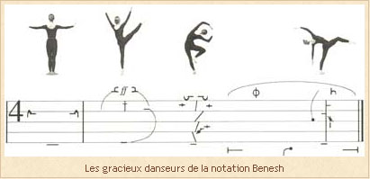 Notation Benesh - Illustration